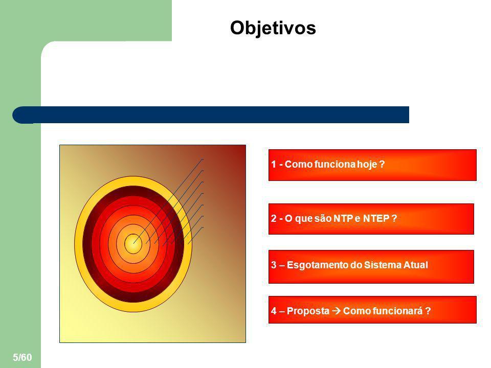 Objetivos 1 - Como funciona hoje 2 - O que são NTP e NTEP