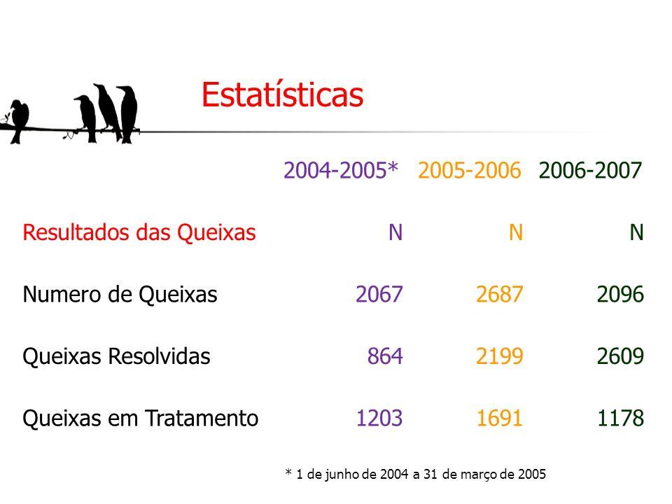 Estatísticas 2004-2005* 2005-2006 2006-2007 Resultados das Queixas N