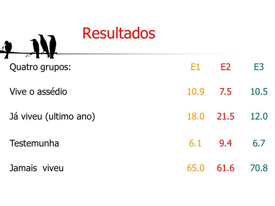 Resultados Quatro grupos: E1 E2 E3 Vive o assédio VH 10.9 7.5 10.5