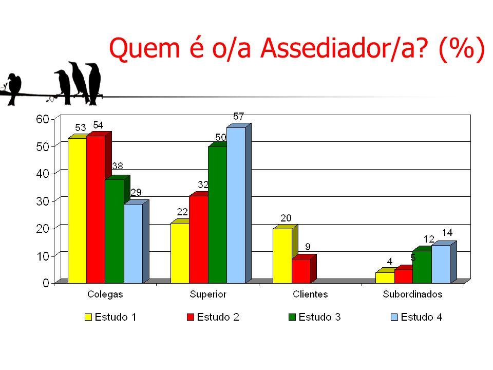 Quem é o/a Assediador/a (%)