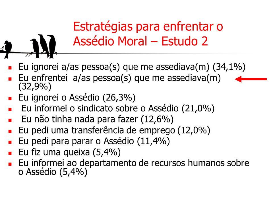 Estratégias para enfrentar o Assédio Moral – Estudo 2
