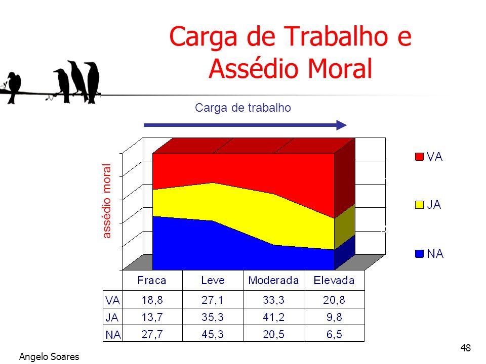 Carga de Trabalho e Assédio Moral