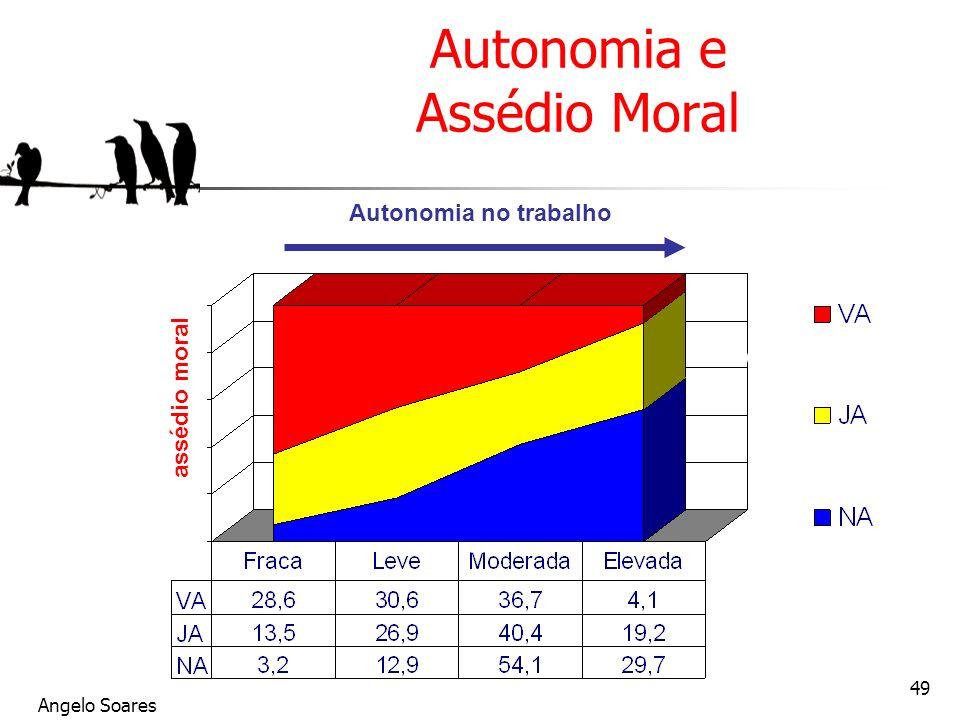 Autonomia e Assédio Moral