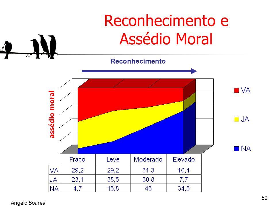 Reconhecimento e Assédio Moral