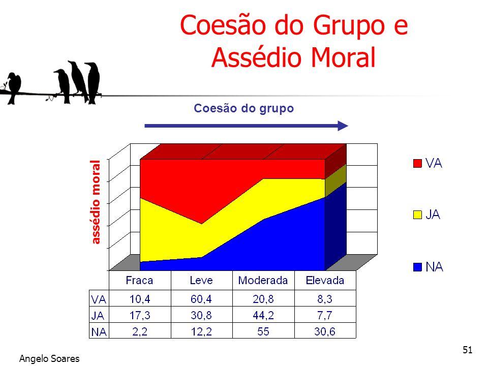 Coesão do Grupo e Assédio Moral