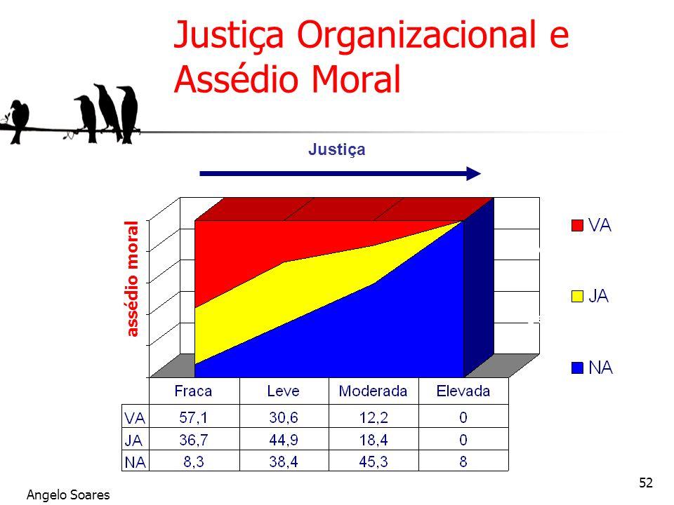 Justiça Organizacional e Assédio Moral