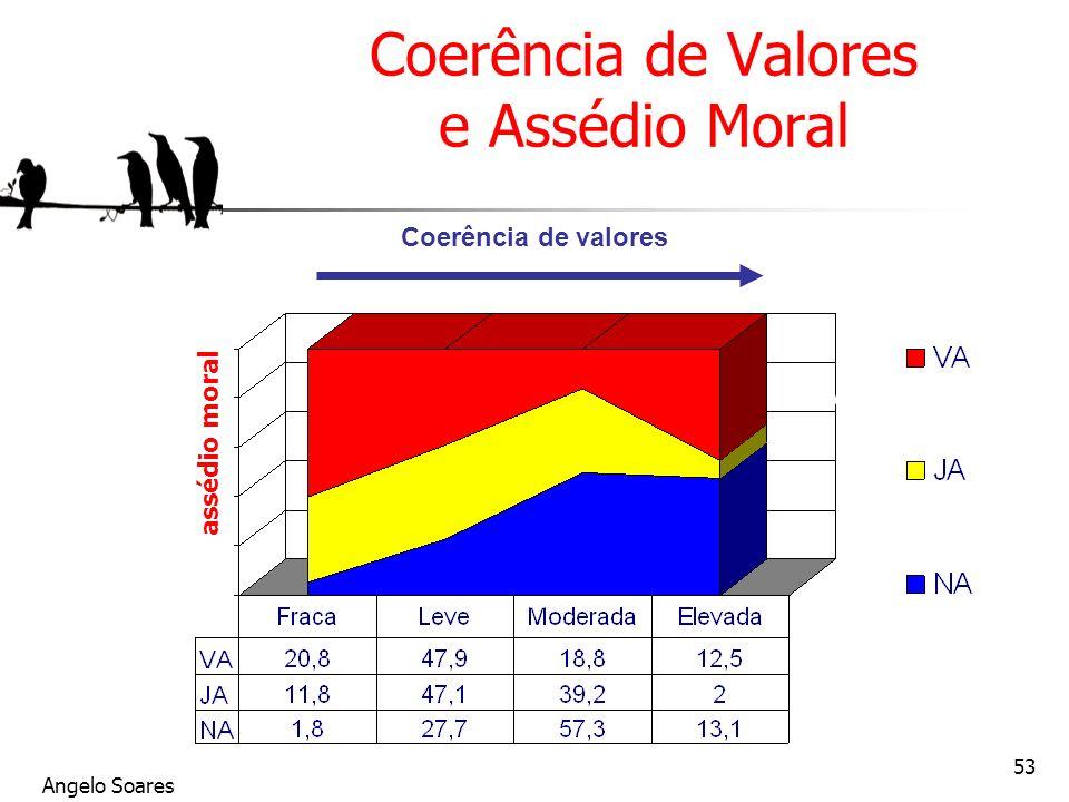 Coerência de Valores e Assédio Moral