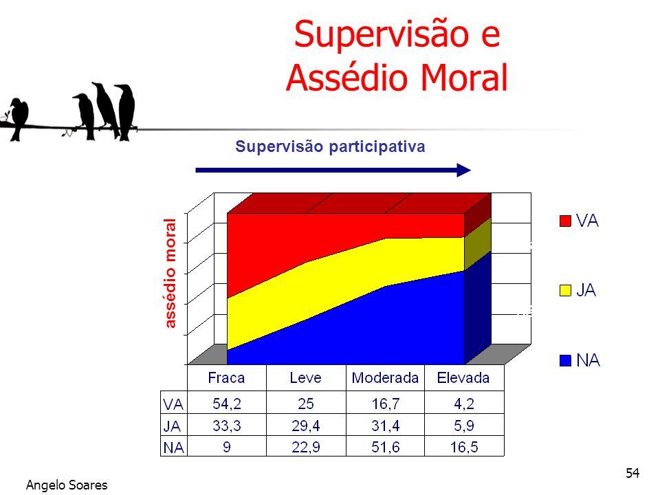Supervisão e Assédio Moral
