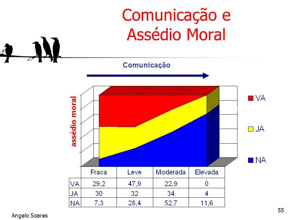 Comunicação e Assédio Moral