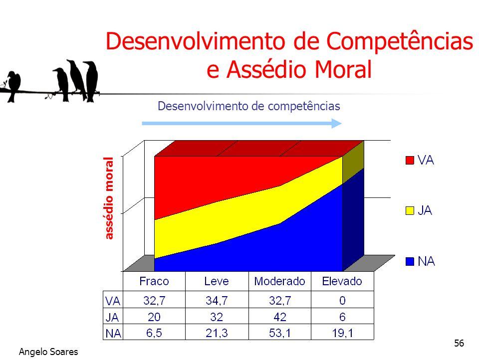 Desenvolvimento de Competências e Assédio Moral