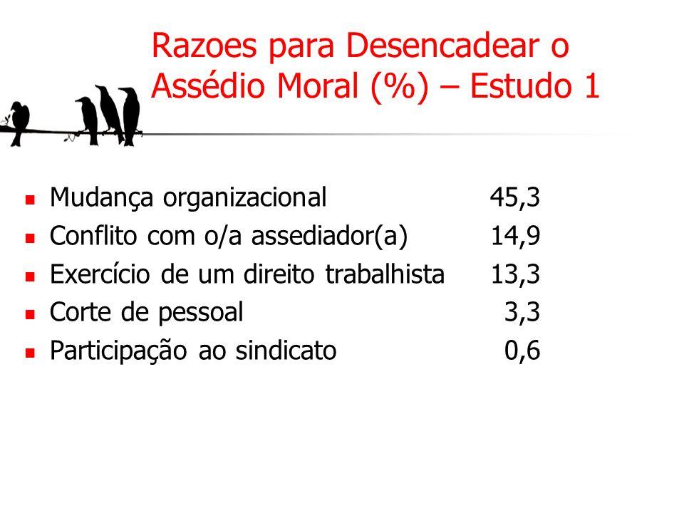 Razoes para Desencadear o Assédio Moral (%) – Estudo 1