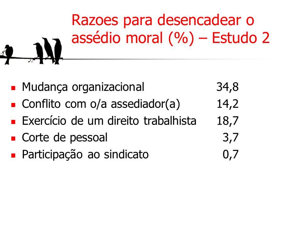 Razoes para desencadear o assédio moral (%) – Estudo 2
