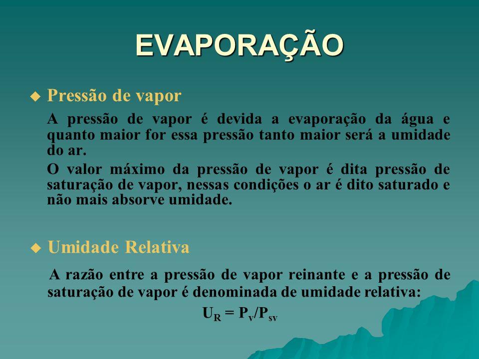 EVAPORAÇÃO Pressão de vapor