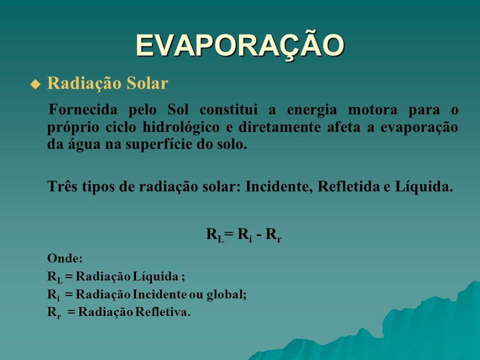 EVAPORAÇÃO Radiação Solar