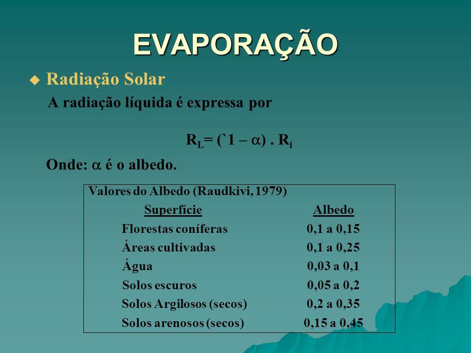 Solos Argilosos (secos) 0,2 a 0,35 Solos arenosos (secos) 0,15 a 0,45