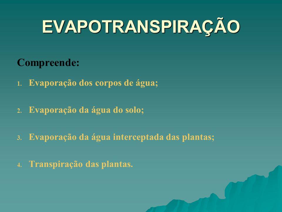 EVAPOTRANSPIRAÇÃO Compreende: Evaporação dos corpos de água;