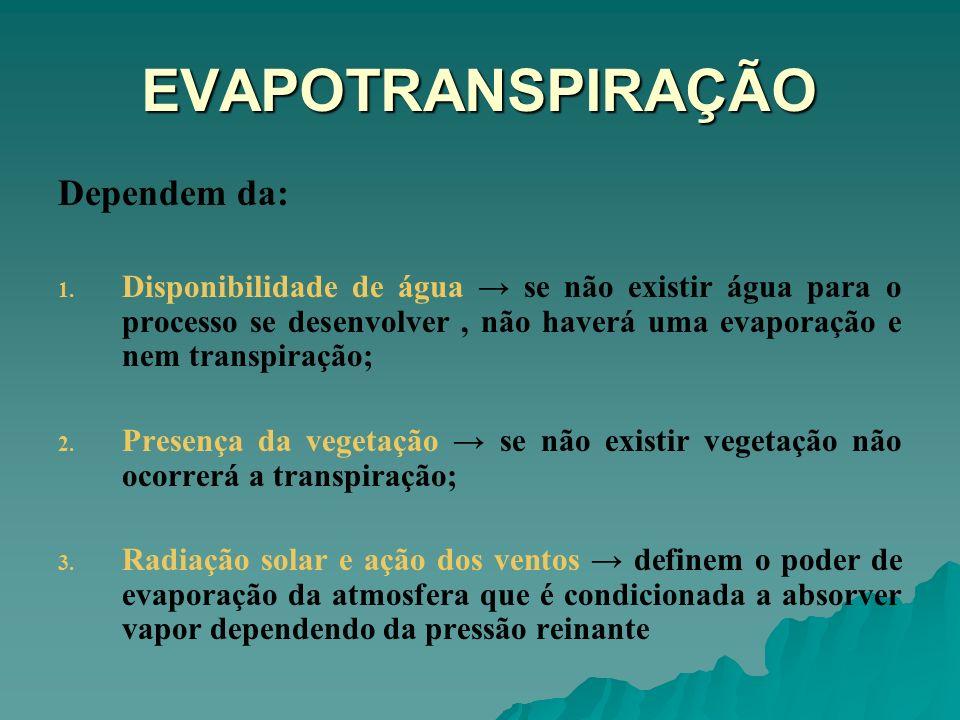 EVAPOTRANSPIRAÇÃO Dependem da: