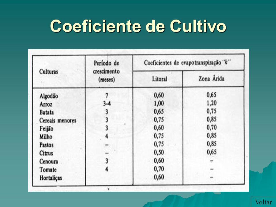 Coeficiente de Cultivo