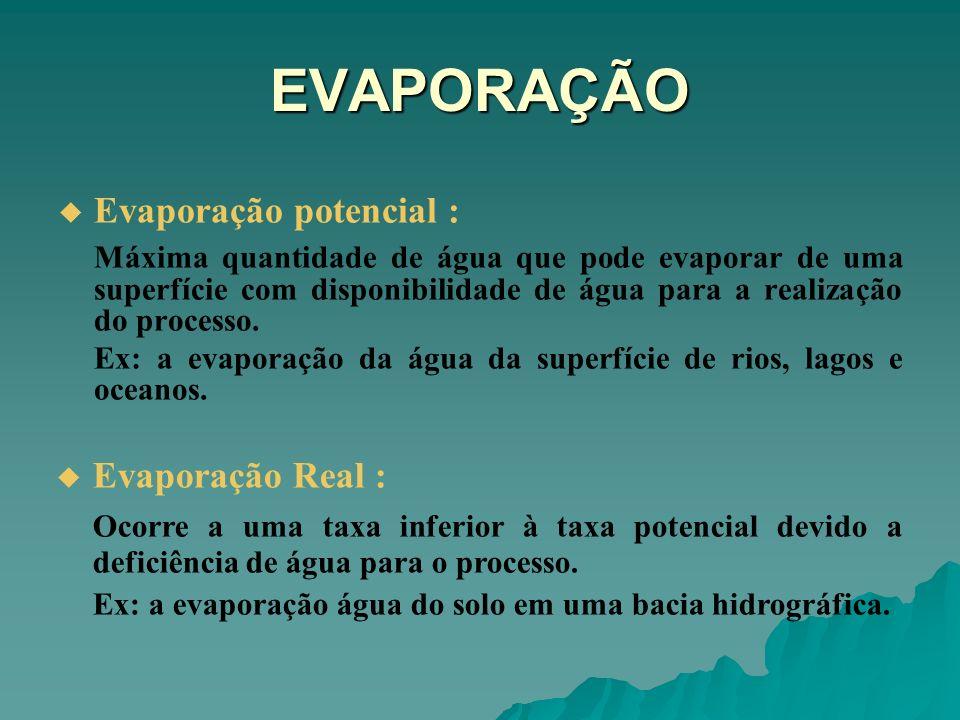 EVAPORAÇÃO Evaporação potencial :