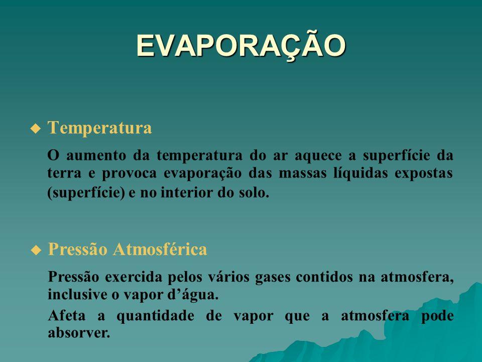 EVAPORAÇÃO Temperatura Pressão Atmosférica