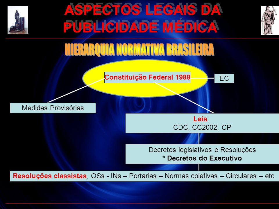 ASPECTOS LEGAIS DA PUBLICIDADE MÉDICA * Decretos do Executivo