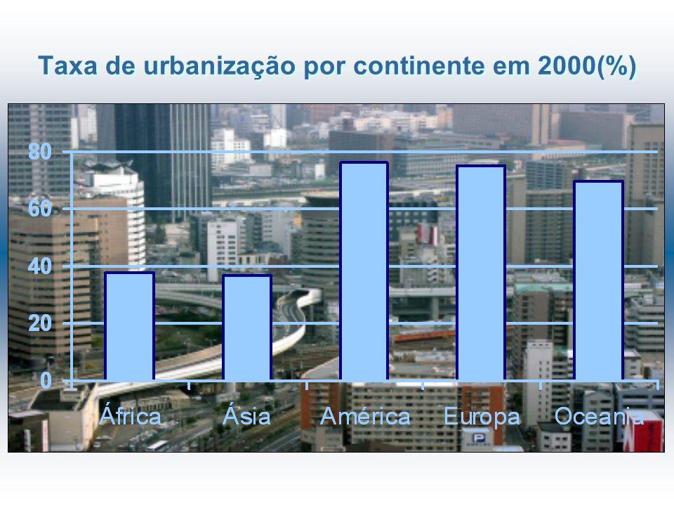 Taxa de urbanização por continente em 2000(%)