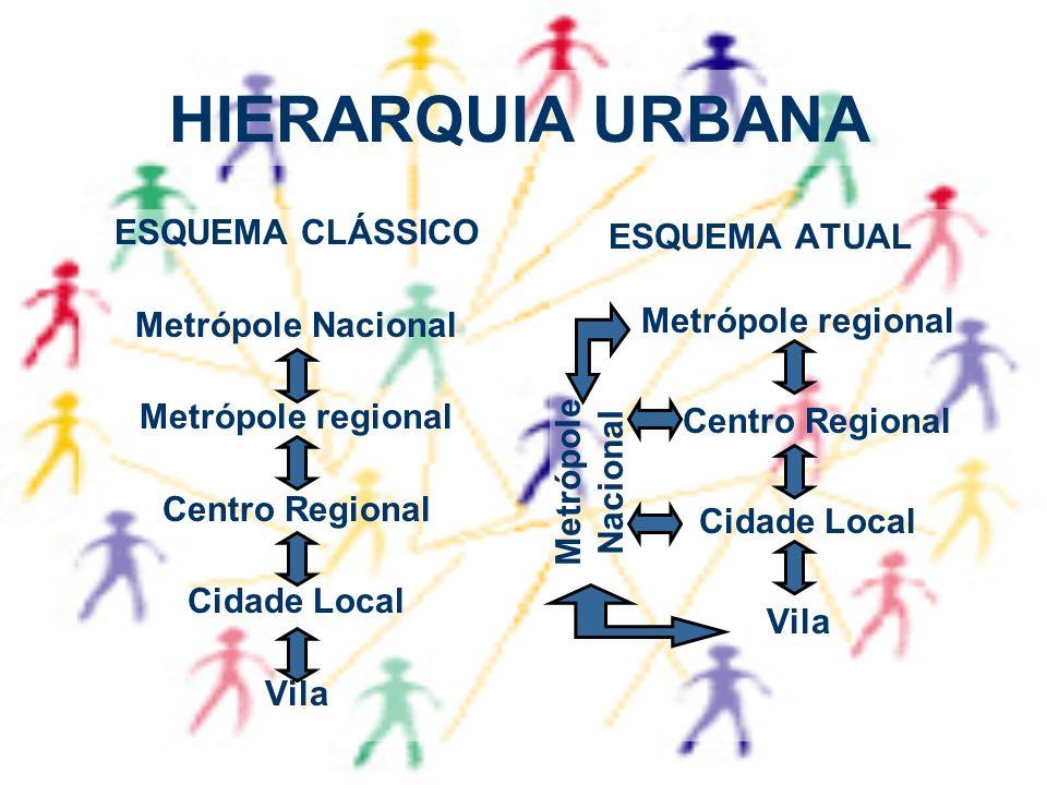 HIERARQUIA URBANA ESQUEMA CLÁSSICO Metrópole Nacional