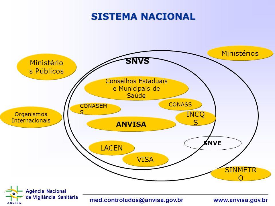 Informática SISTEMA NACIONAL SNVS Ministérios Ministérios Públicos