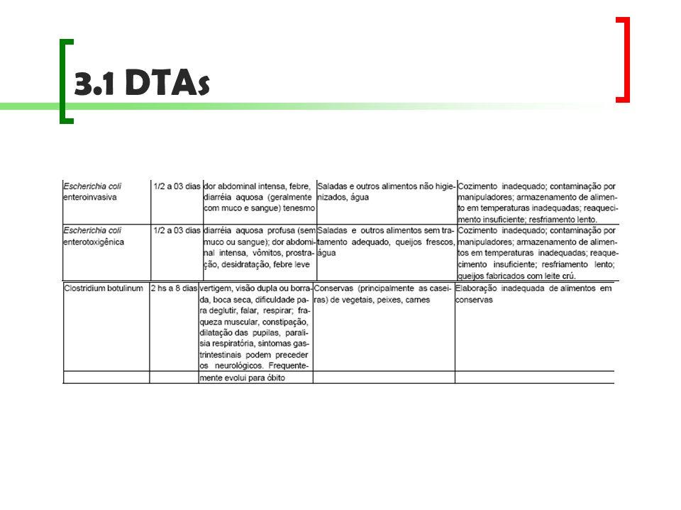 3.1 DTAs