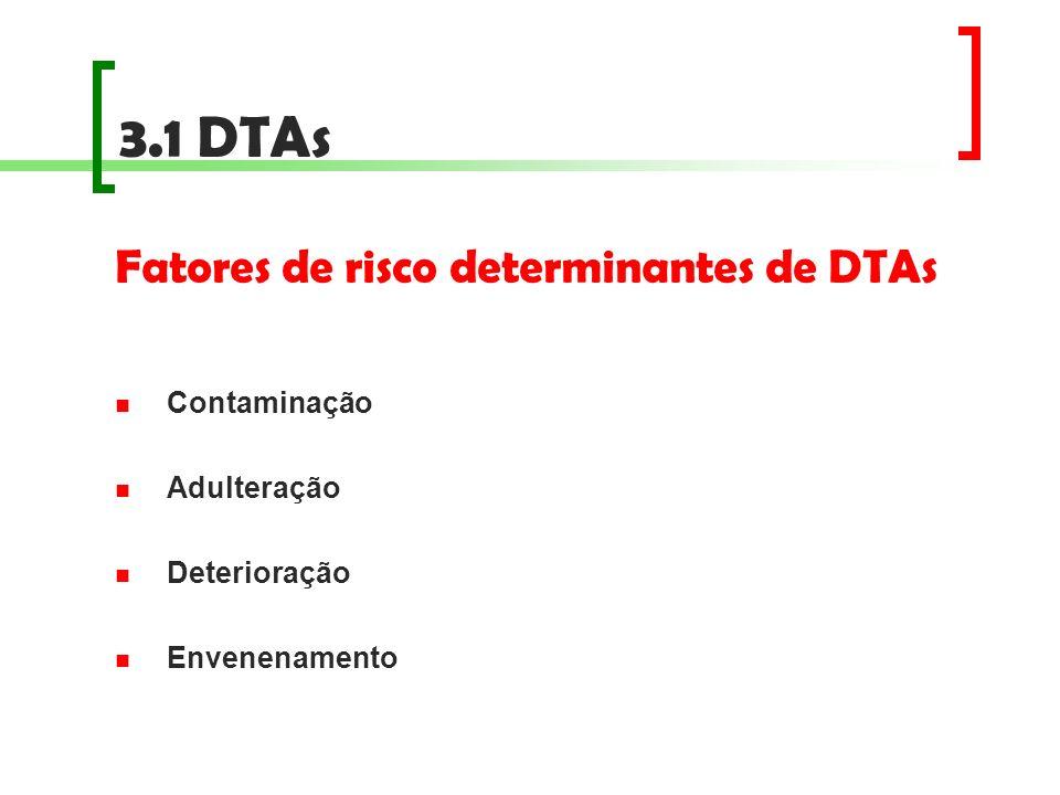 3.1 DTAs Fatores de risco determinantes de DTAs Contaminação
