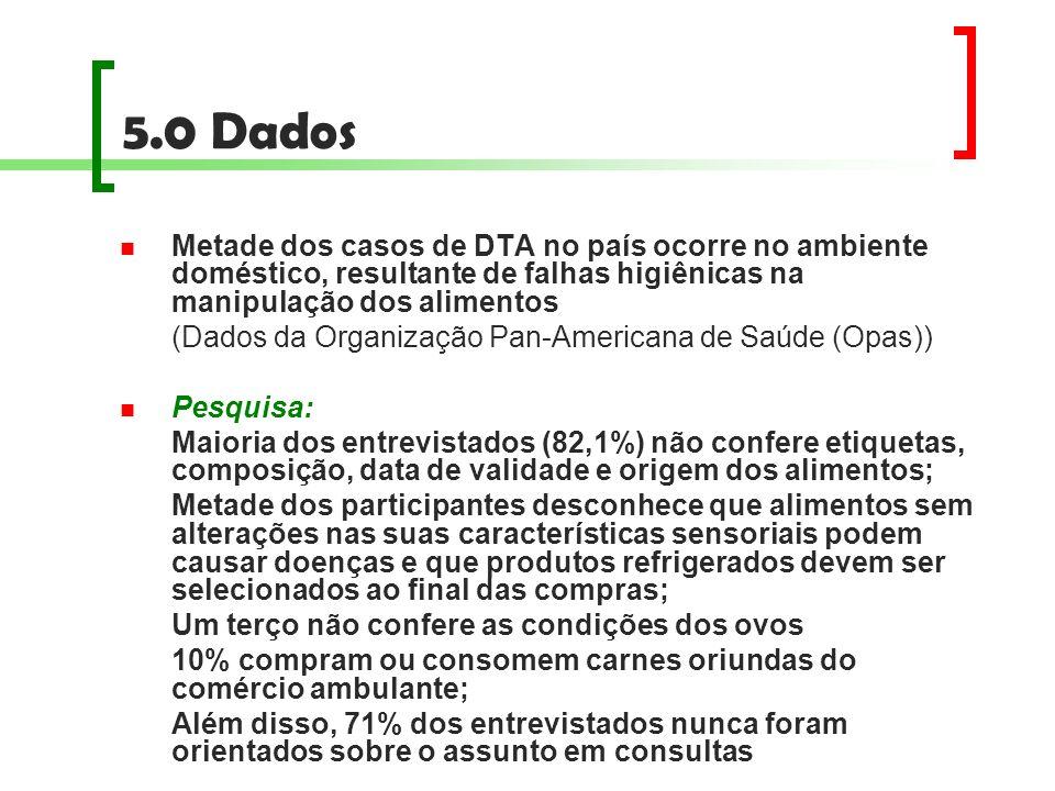 5.0 DadosMetade dos casos de DTA no país ocorre no ambiente doméstico, resultante de falhas higiênicas na manipulação dos alimentos.