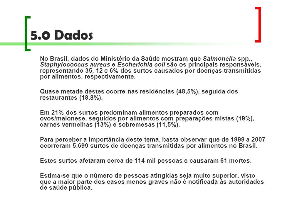 5.0 Dados