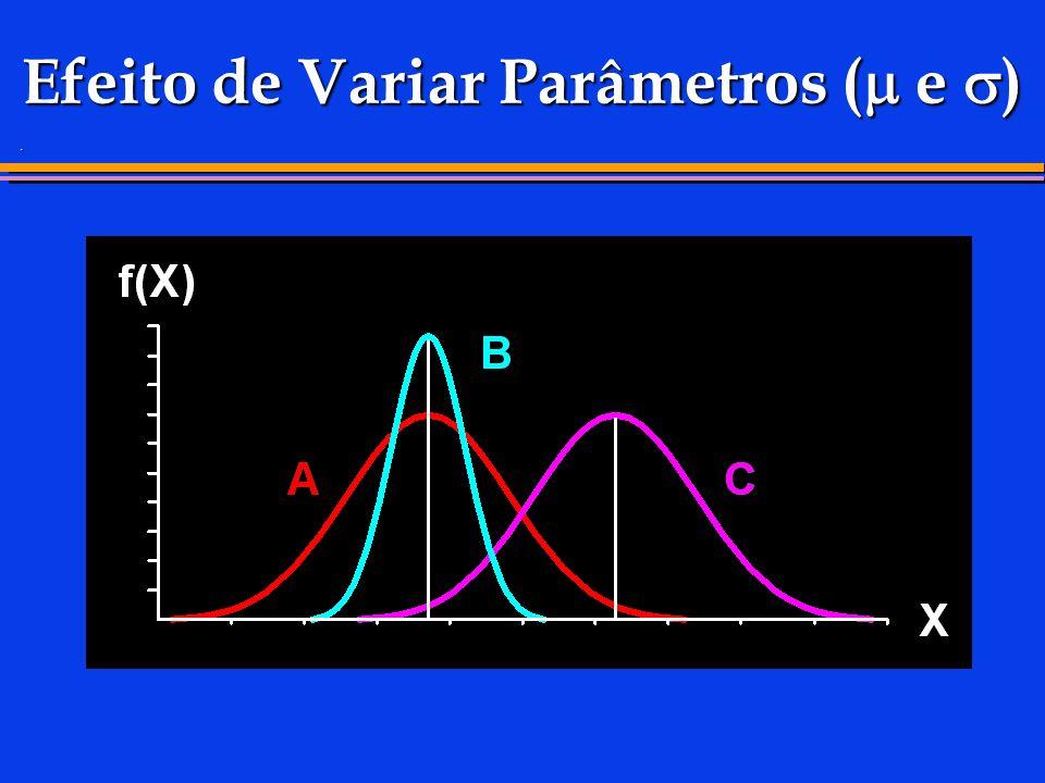 Efeito de Variar Parâmetros (m e s)