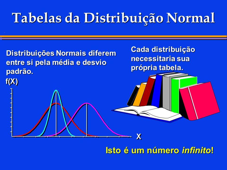 Tabelas da Distribuição Normal