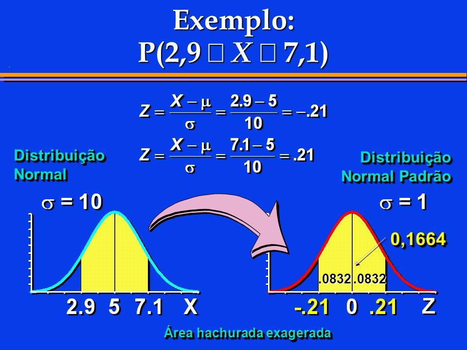 Exemplo: P(2,9 £ X £ 7,1) 0,1664 Distribuição Normal