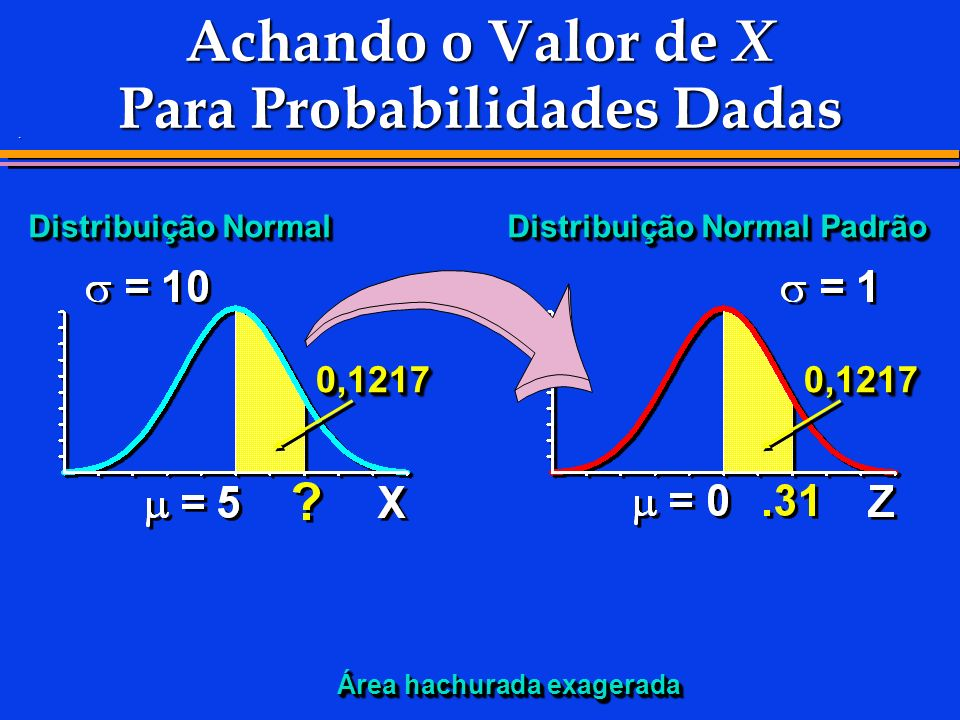 Achando o Valor de X Para Probabilidades Dadas