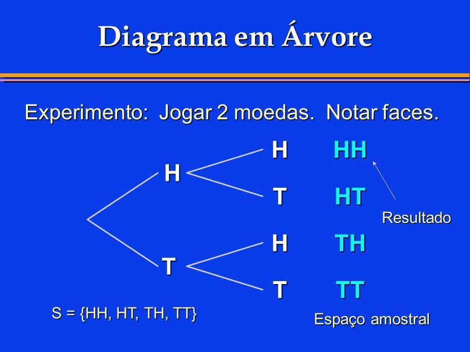 Diagrama em Árvore H HH H T HT H TH T T TT
