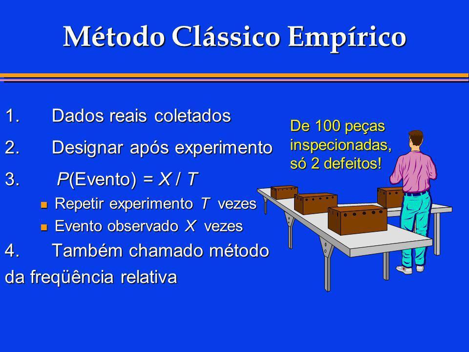 Método Clássico Empírico