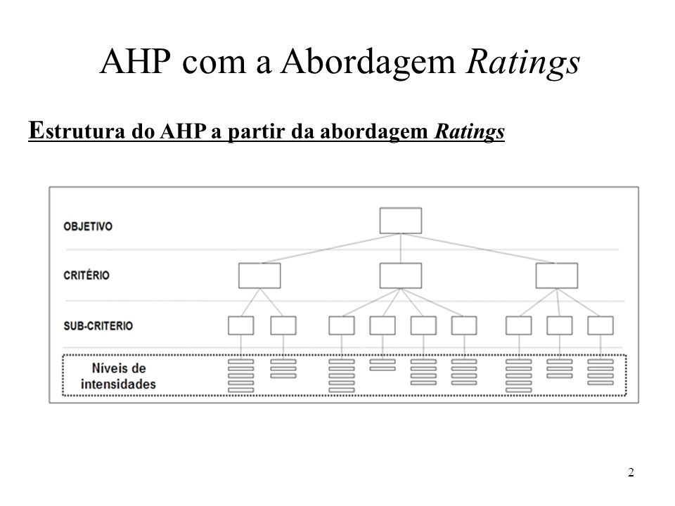 AHP com a Abordagem Ratings