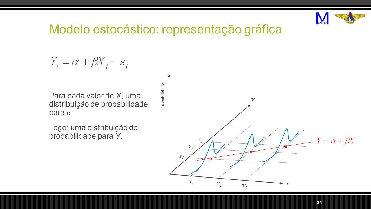 Modelo estocástico: representação gráfica