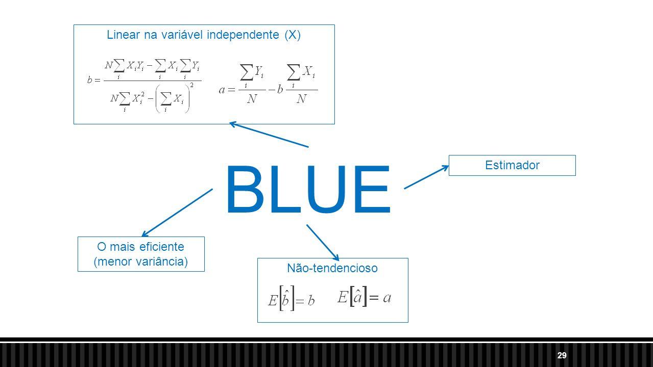 BLUE Linear na variável independente (X) Estimador