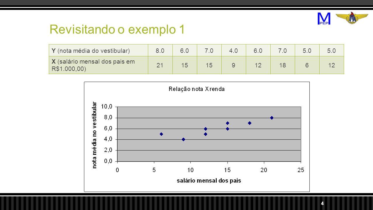 Revisitando o exemplo 1 Y (nota média do vestibular) 8.0 6.0 7.0 4.0