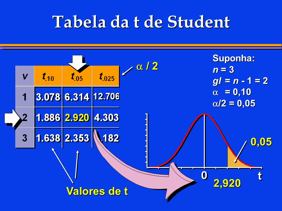 Tabela da t de Student a / 2 0,05 2,920 Valores de t