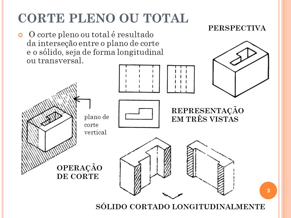 CORTE PLENO OU TOTAL PERSPECTIVA.