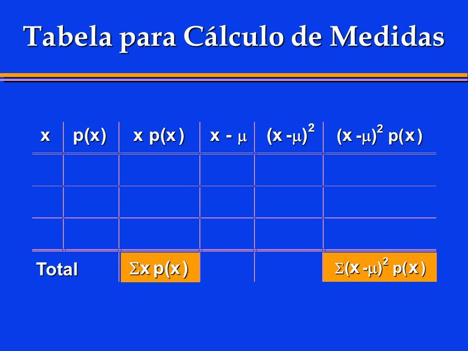 Tabela para Cálculo de Medidas