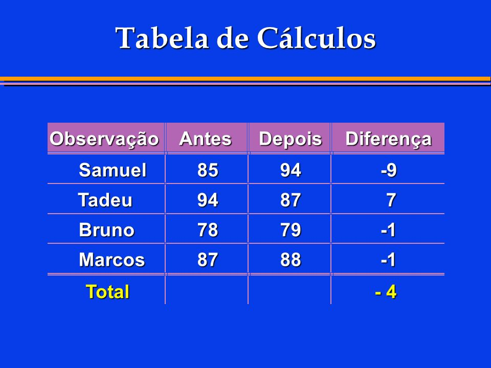 Tabela de Cálculos Observação Antes Depois Diferença Samuel 85 94 -9