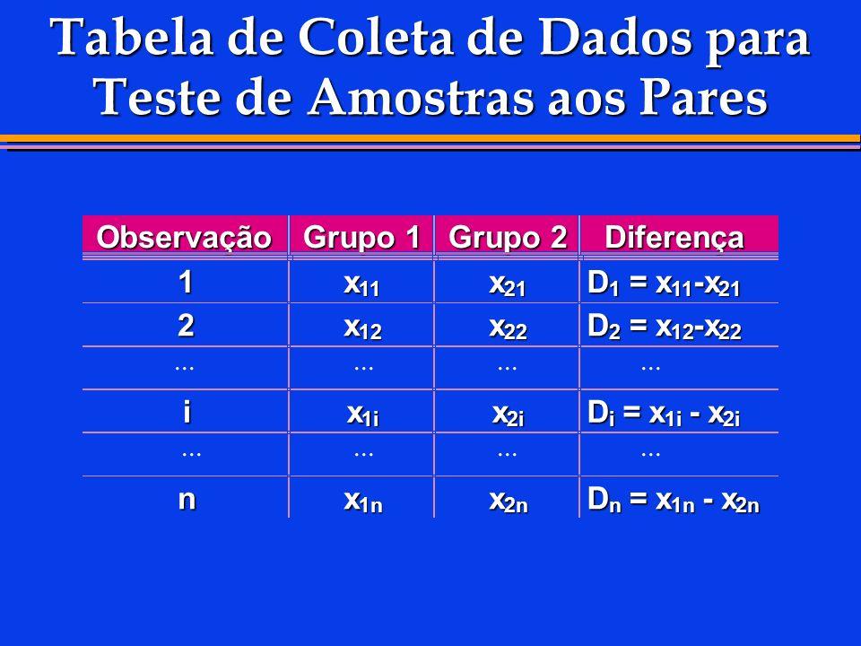 Tabela de Coleta de Dados para Teste de Amostras aos Pares