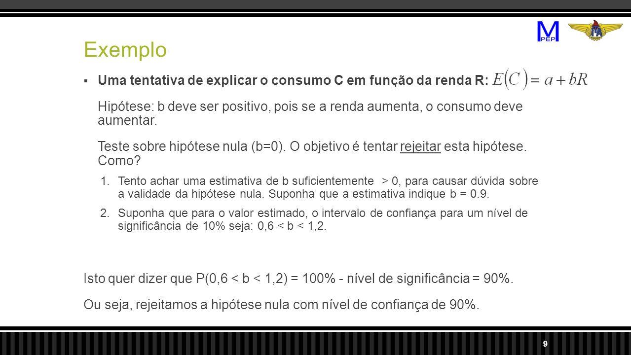 Exemplo Uma tentativa de explicar o consumo C em função da renda R: