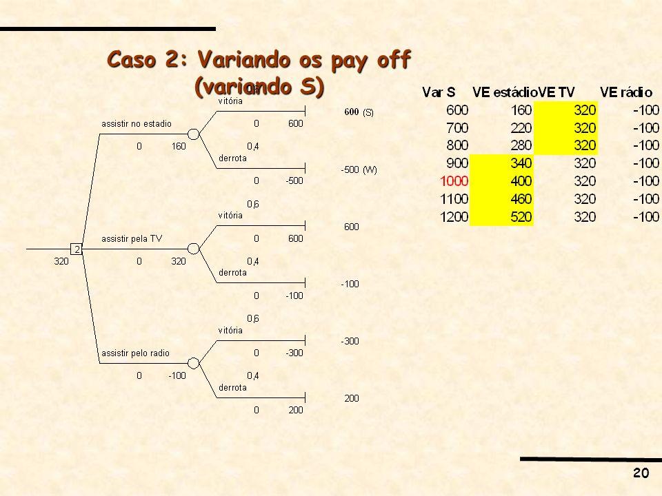 Caso 2: Variando os pay off (variando S)