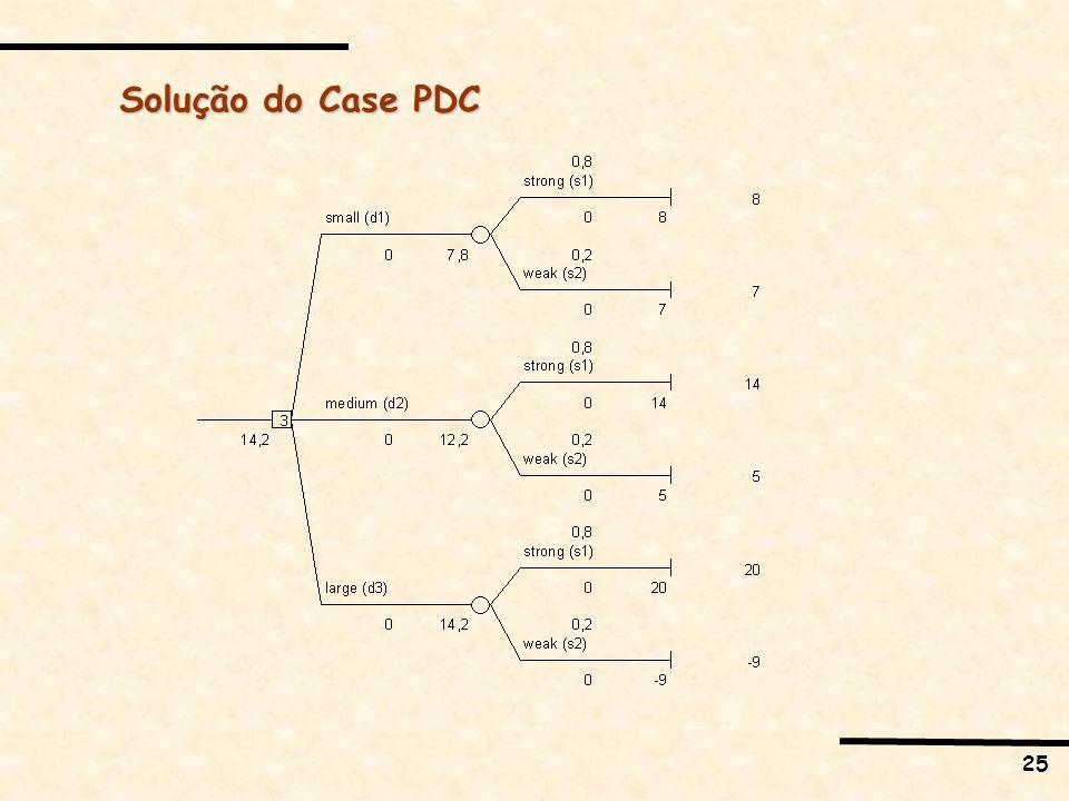 Solução do Case PDC